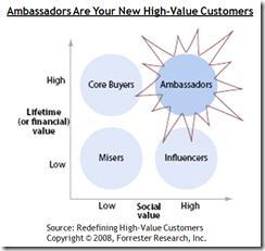 Valor social como criterio de segmentación de clientes